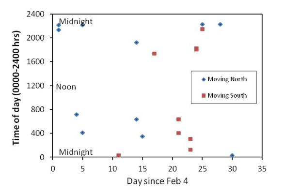 deer activity chart