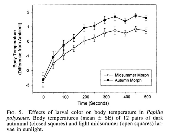 Data from Wade Hazel's  2002 paper published in  Evolution 56: 342-348.